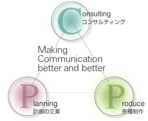事業コンセプト図 Making Communication better and better